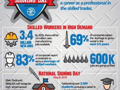 National Signing Day Infographic
